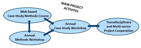 PLATFORM for development of multi-national projects in education and research