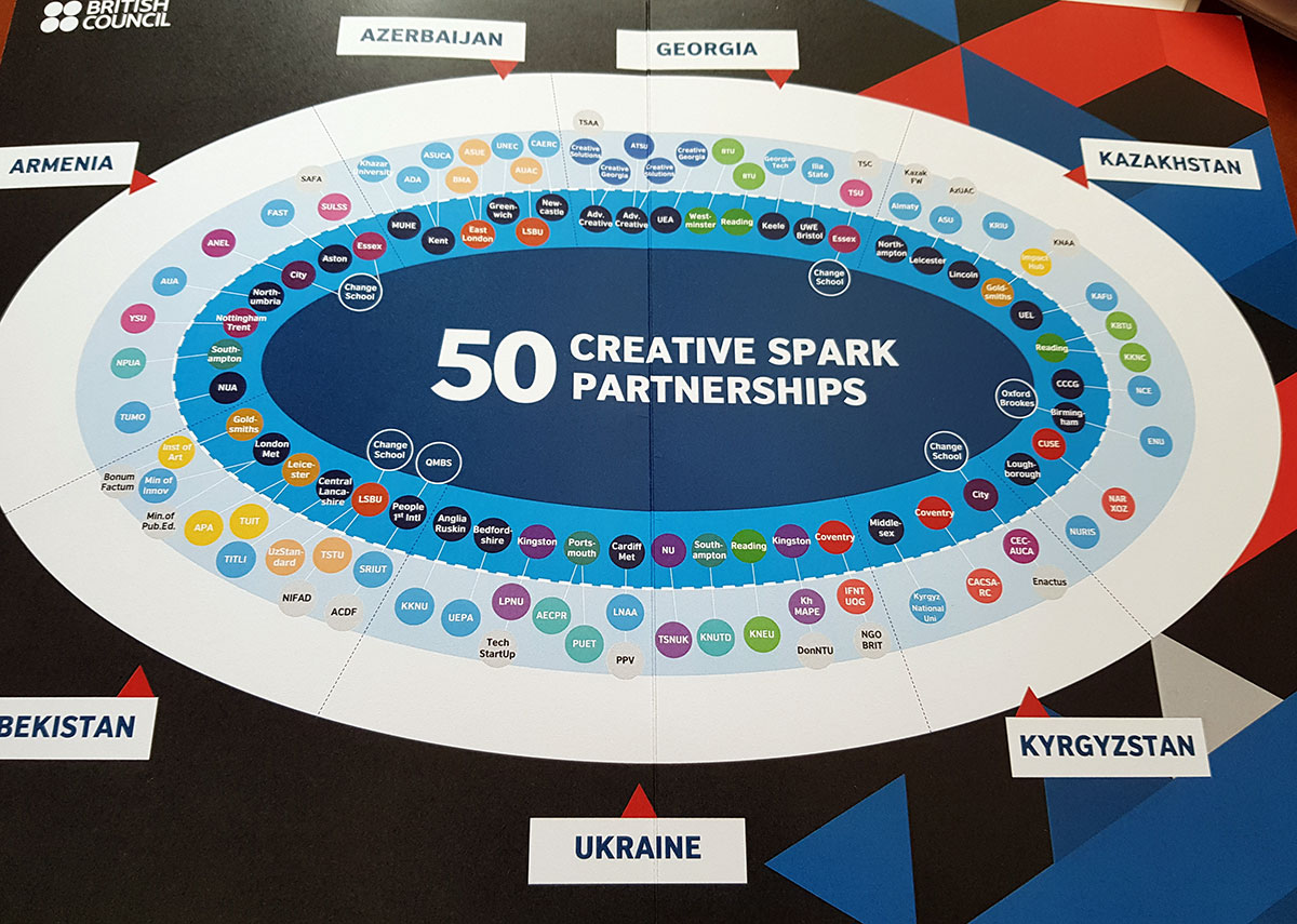 Creative Spark Partnership Meeting in Oxford